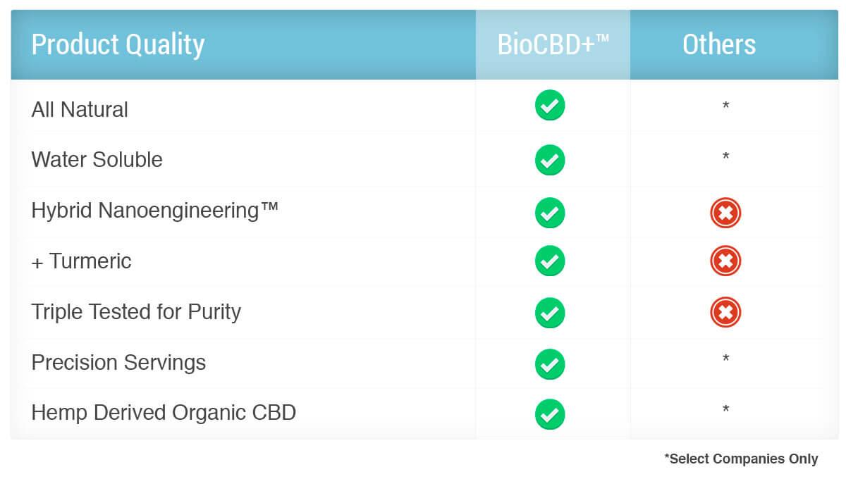 Water Soluble CBD Oil, private label CBD, bulk CBD, wholesale CBD, license CBD